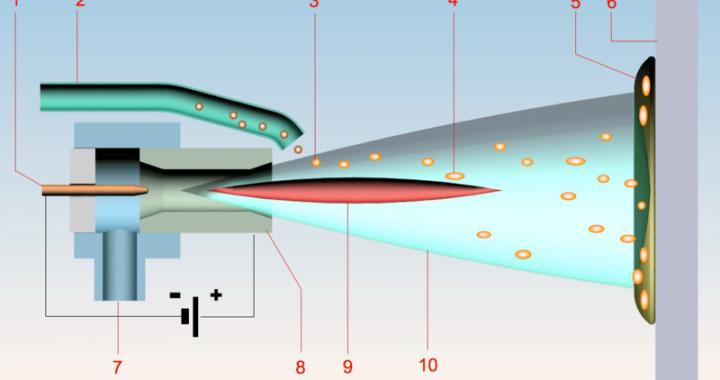 An introduction to thermal plasma spraying2